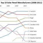IMS top 10 fabrikanten van zonnepanelen wereldwijd