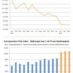 CompareMySolar zonnepanelen prijs index