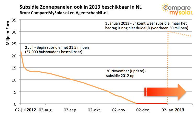 subsidie zonnepanelen 2013 beschikbaar