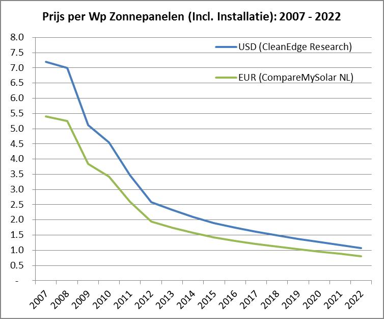 Kopen Of Wachten Toekomst Van Zonnepaneelprijzen 2013