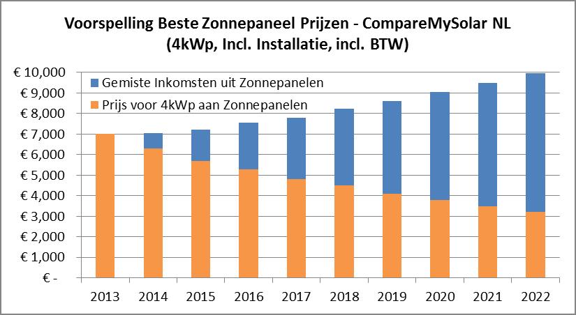 Kopen of wachten? Toekomst van zonnepaneelprijzen: 2013-2022 ...