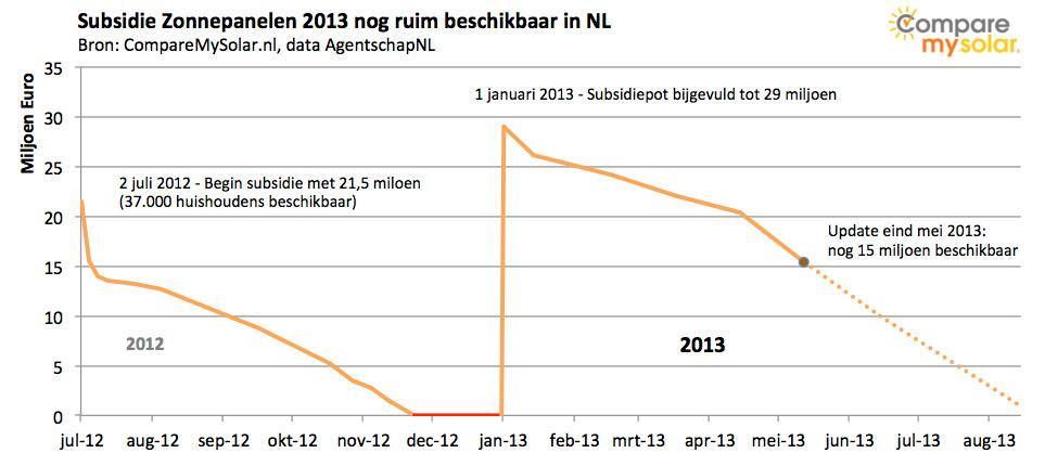 Subsidie zonnepanelen 2013